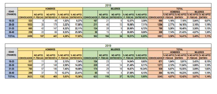 Publicados los ratios de Aptos/No aptos por edad y sexo en las pruebas físicas y entrevistas personales de acceso a la Guardia civil de 2015 a 2019