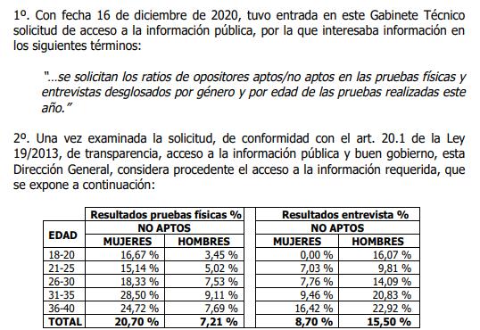 Publicados los ratios de Aptos/No aptos por edad y sexo en las pruebas físicas y entrevistas personales de acceso a la Guardia civil de 2020
